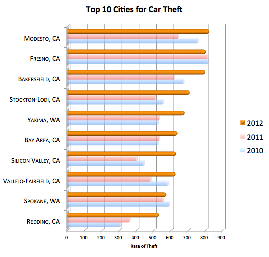 Highest Car Theft Cities